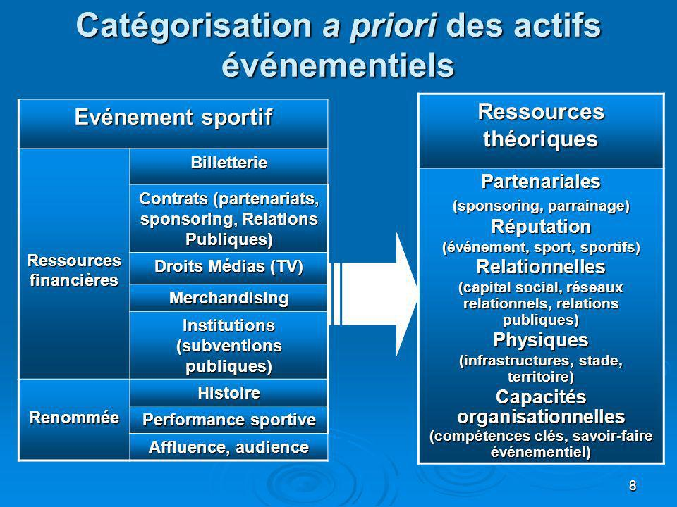 Catégorisation a priori des actifs événementiels