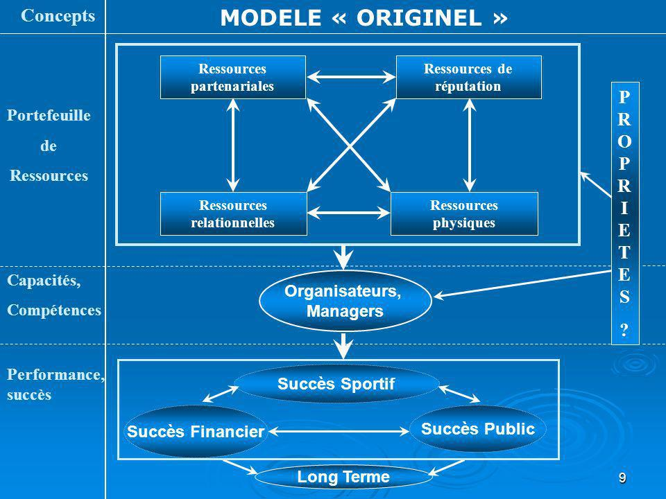 MODELE « ORIGINEL » Concepts PROPRIETES Portefeuille de Ressources