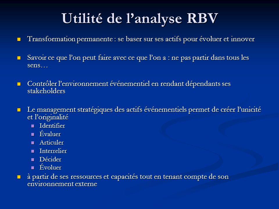 Utilité de l'analyse RBV