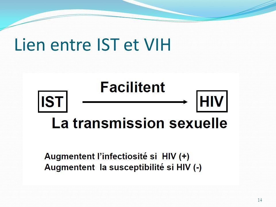 Lien entre IST et VIH
