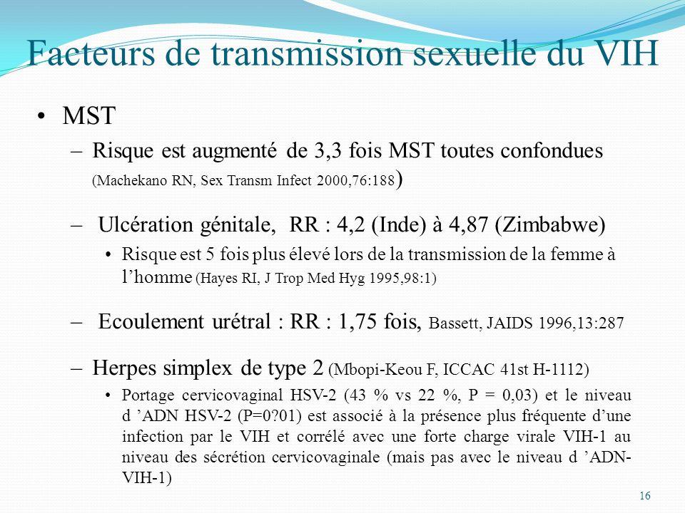 Facteurs de transmission sexuelle du VIH