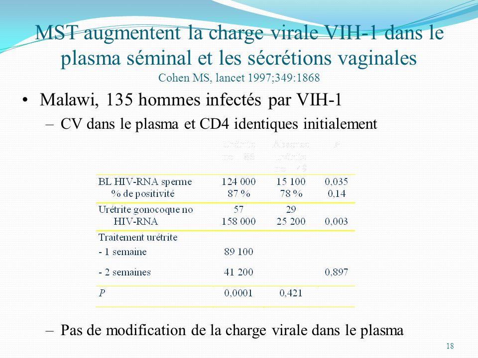 MST augmentent la charge virale VIH-1 dans le plasma séminal et les sécrétions vaginales Cohen MS, lancet 1997;349:1868