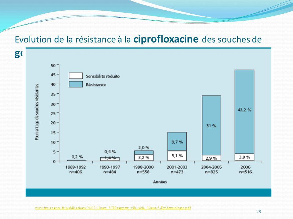 Evolution de la résistance à la ciprofloxacine des souches de gonocoques (1989-2006)