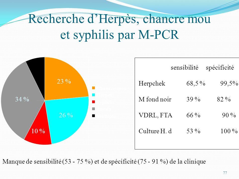 Recherche d'Herpès, chancre mou et syphilis par M-PCR