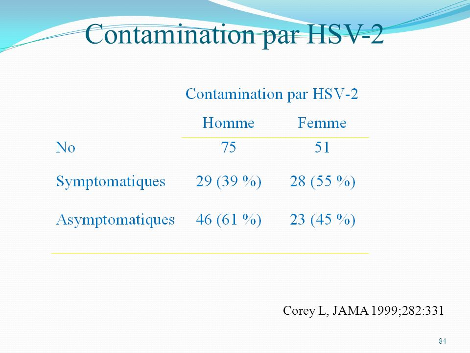 Contamination par HSV-2