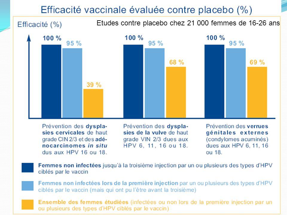 Etudes contre placebo chez 21 000 femmes de 16-26 ans