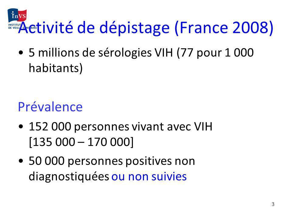 Activité de dépistage (France 2008)