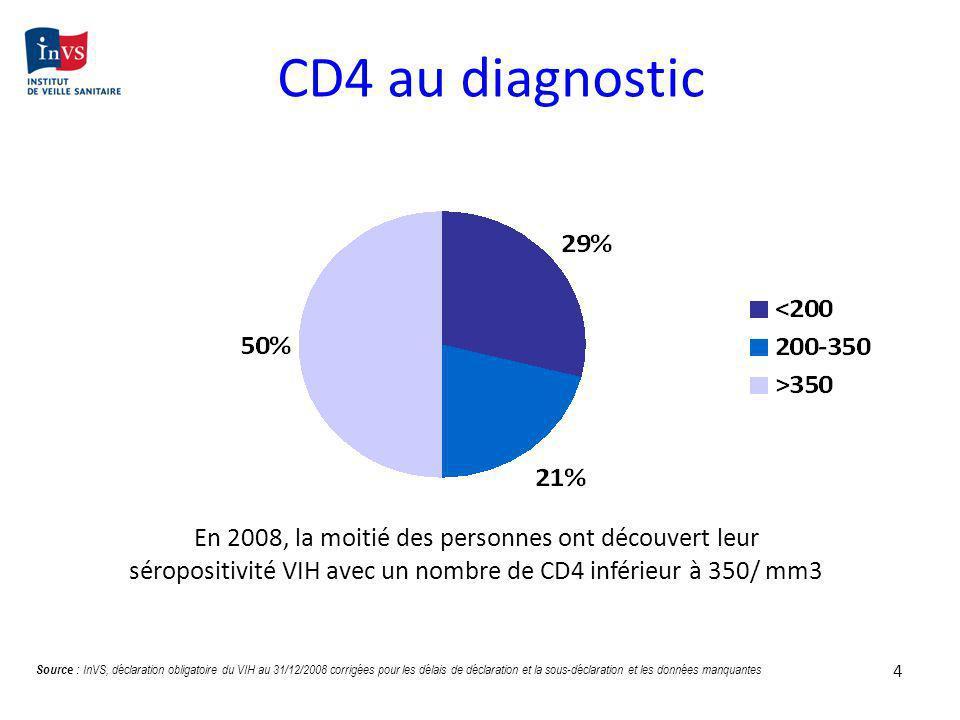 CD4 au diagnosticEn 2008, la moitié des personnes ont découvert leur séropositivité VIH avec un nombre de CD4 inférieur à 350/ mm3.