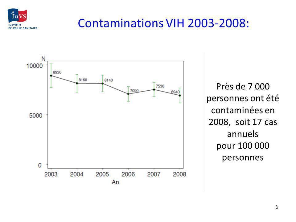 Contaminations VIH 2003-2008: Près de 7 000 personnes ont été contaminées en 2008, soit 17 cas annuels.