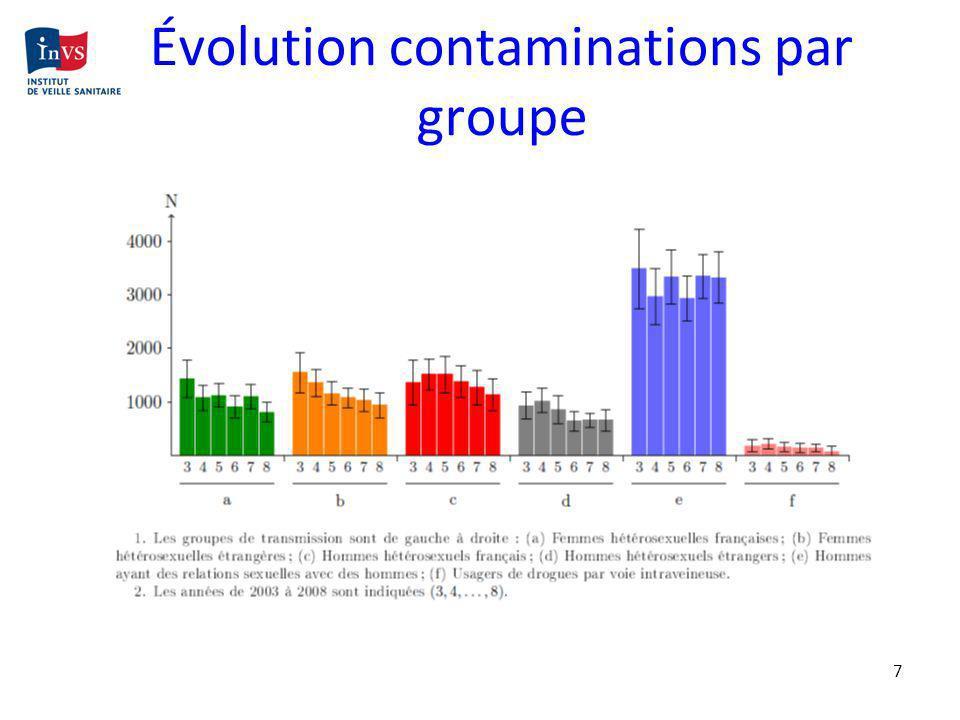Évolution contaminations par groupe