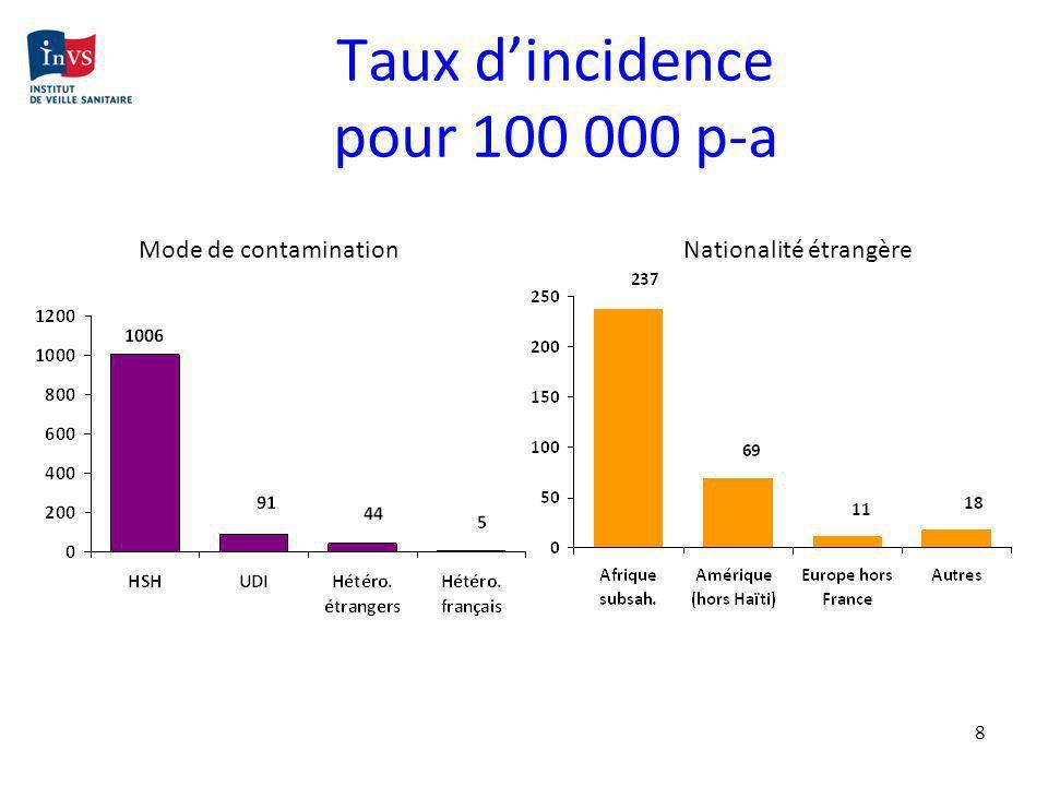 Taux d'incidence pour 100 000 p-a