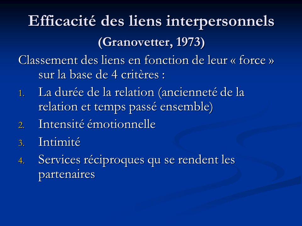 Efficacité des liens interpersonnels (Granovetter, 1973)