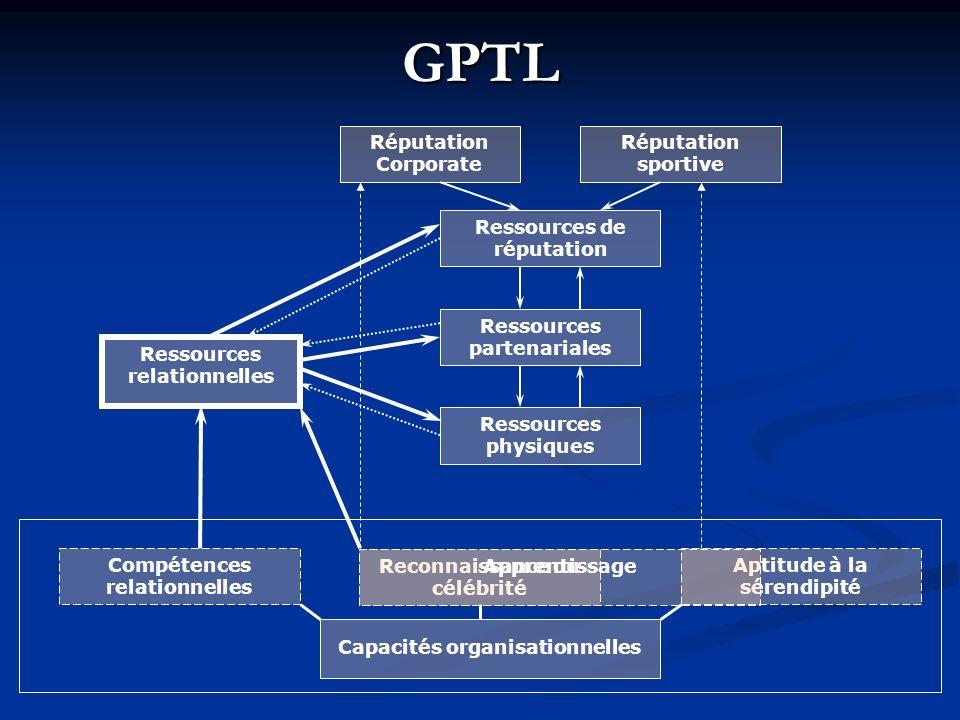 GPTL Réputation Corporate Réputation sportive Ressources de réputation