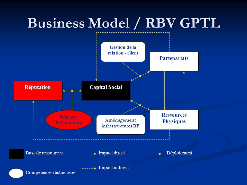 Business Model / RBV GPTL
