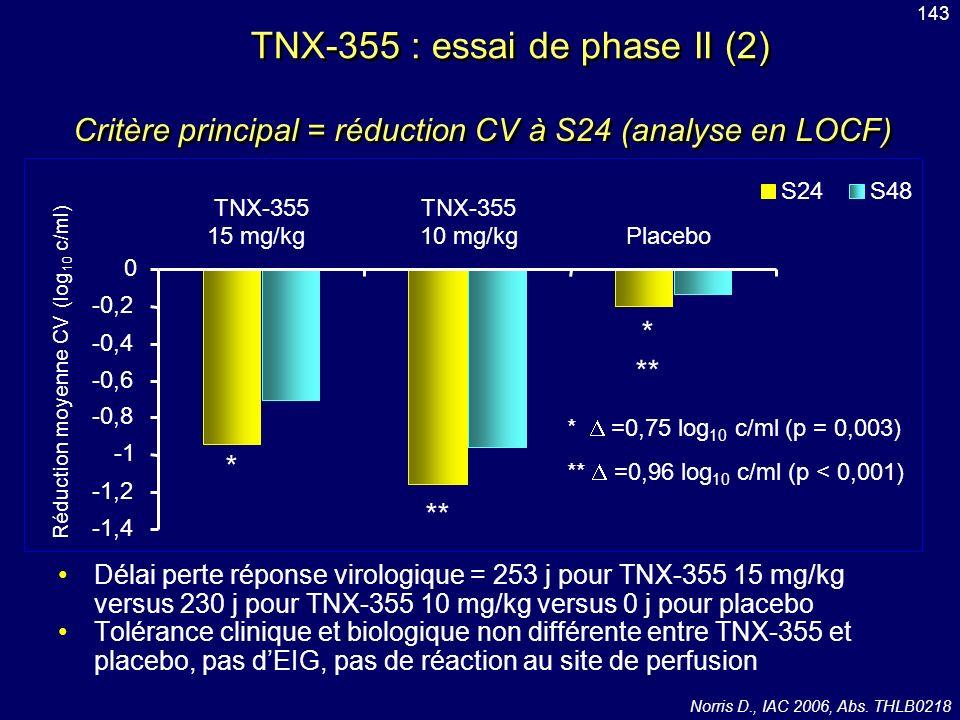 TNX-355 : essai de phase II (2)
