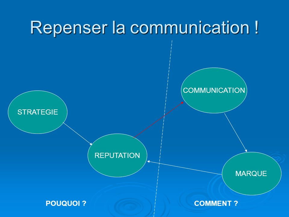 Repenser la communication !