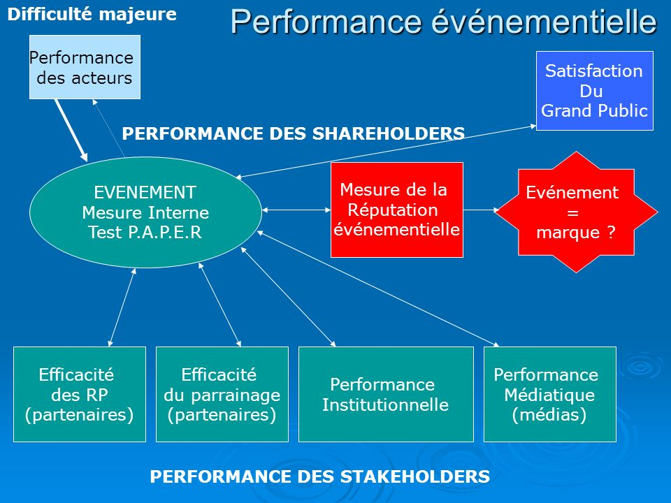 PERFORMANCE DES SHAREHOLDERS PERFORMANCE DES STAKEHOLDERS