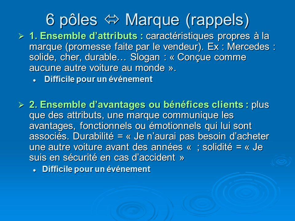 6 pôles  Marque (rappels)