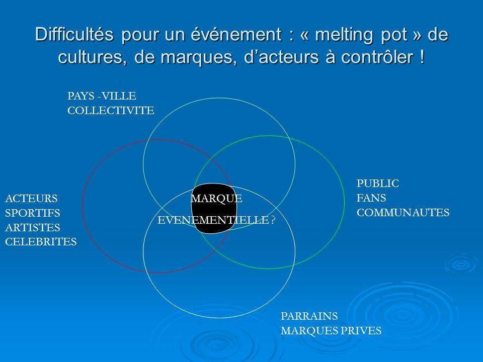 Difficultés pour un événement : « melting pot » de cultures, de marques, d'acteurs à contrôler !