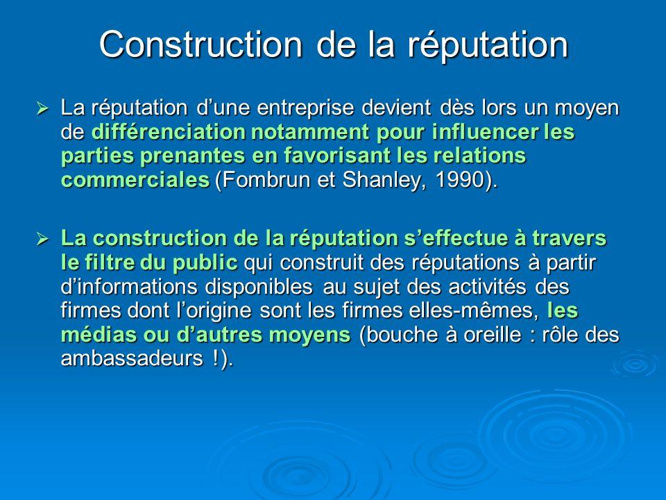 Construction de la réputation