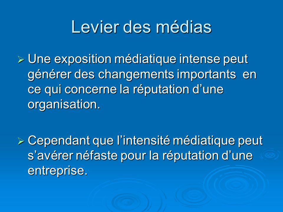 Levier des médiasUne exposition médiatique intense peut générer des changements importants en ce qui concerne la réputation d'une organisation.