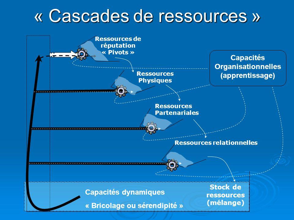 « Cascades de ressources »