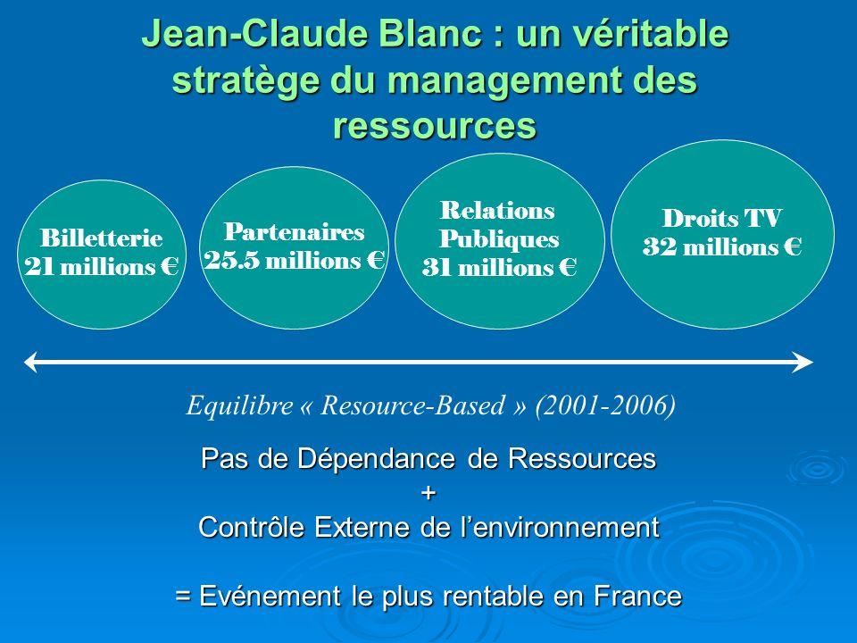 Jean-Claude Blanc : un véritable stratège du management des ressources
