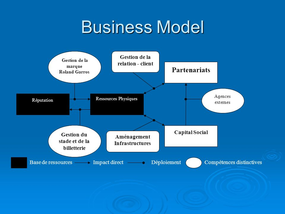 Business Model Partenariats Capital Social