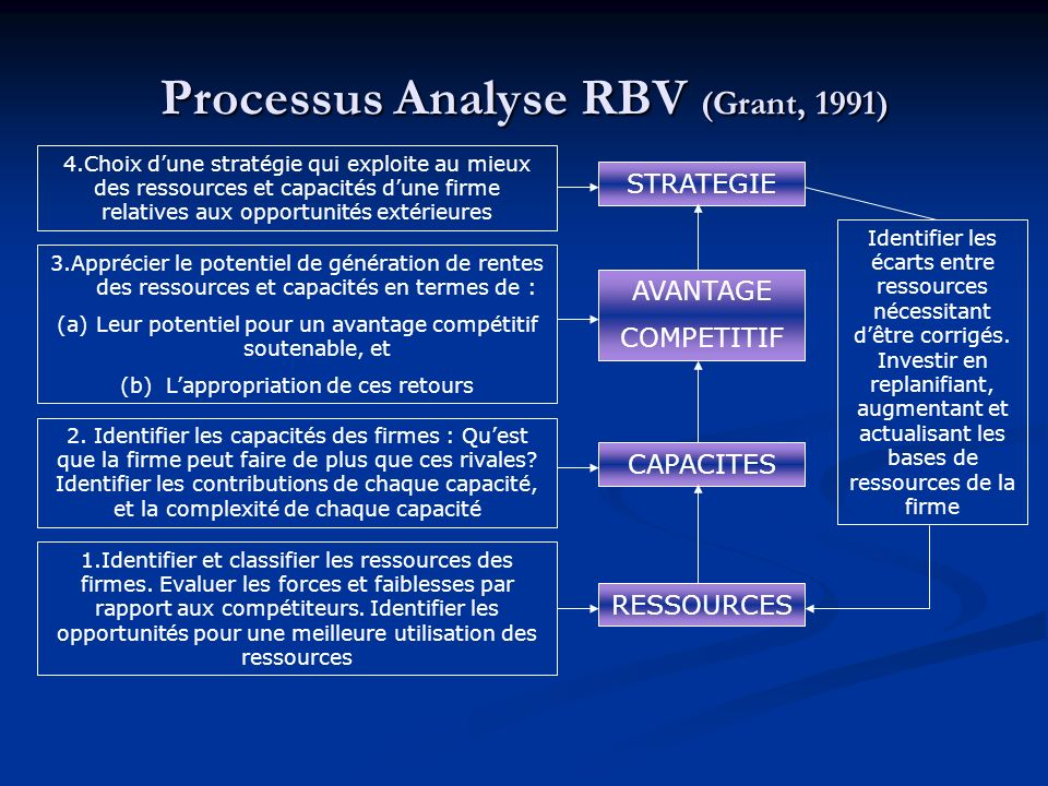 Processus Analyse RBV (Grant, 1991)