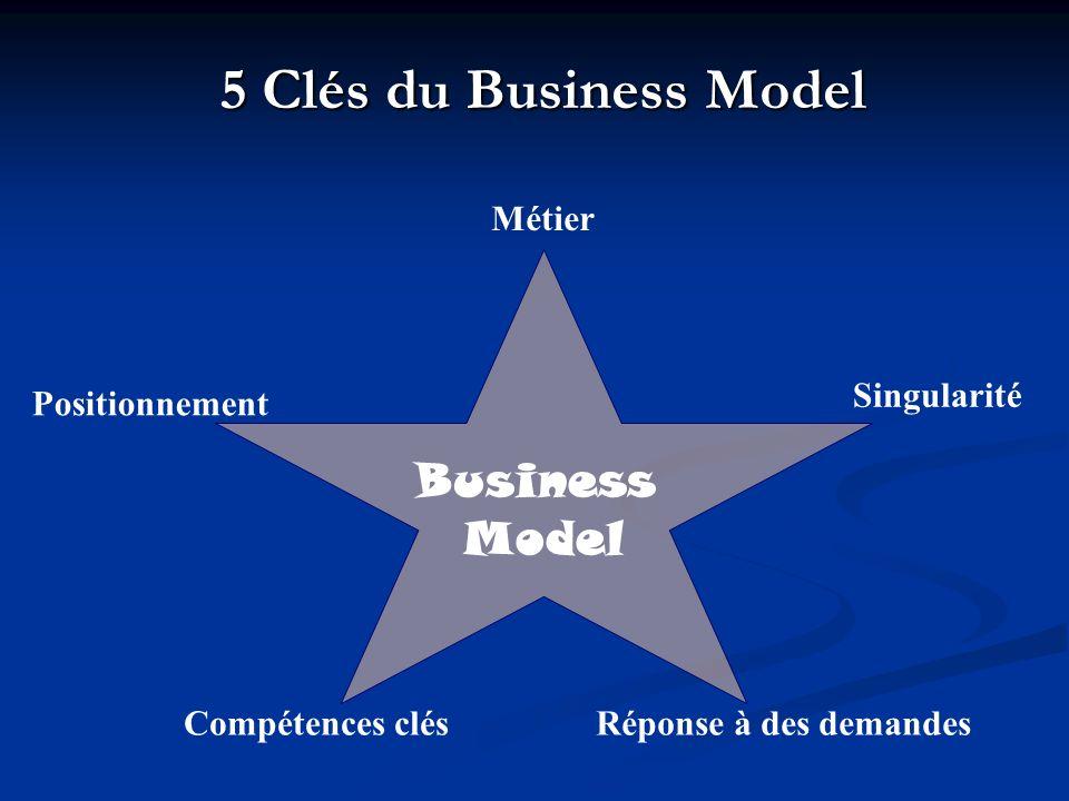5 Clés du Business Model Business Model Métier Singularité