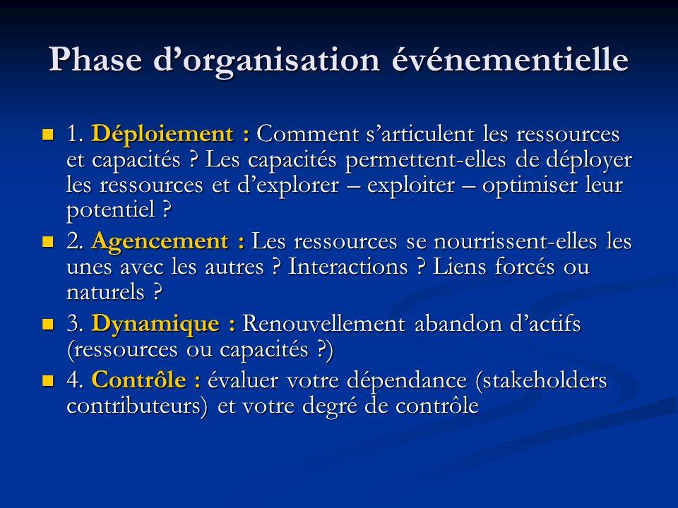 Phase d'organisation événementielle
