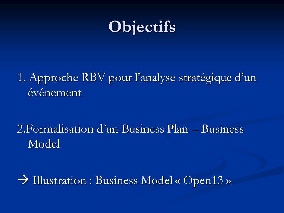 Objectifs 1. Approche RBV pour l'analyse stratégique d'un événement