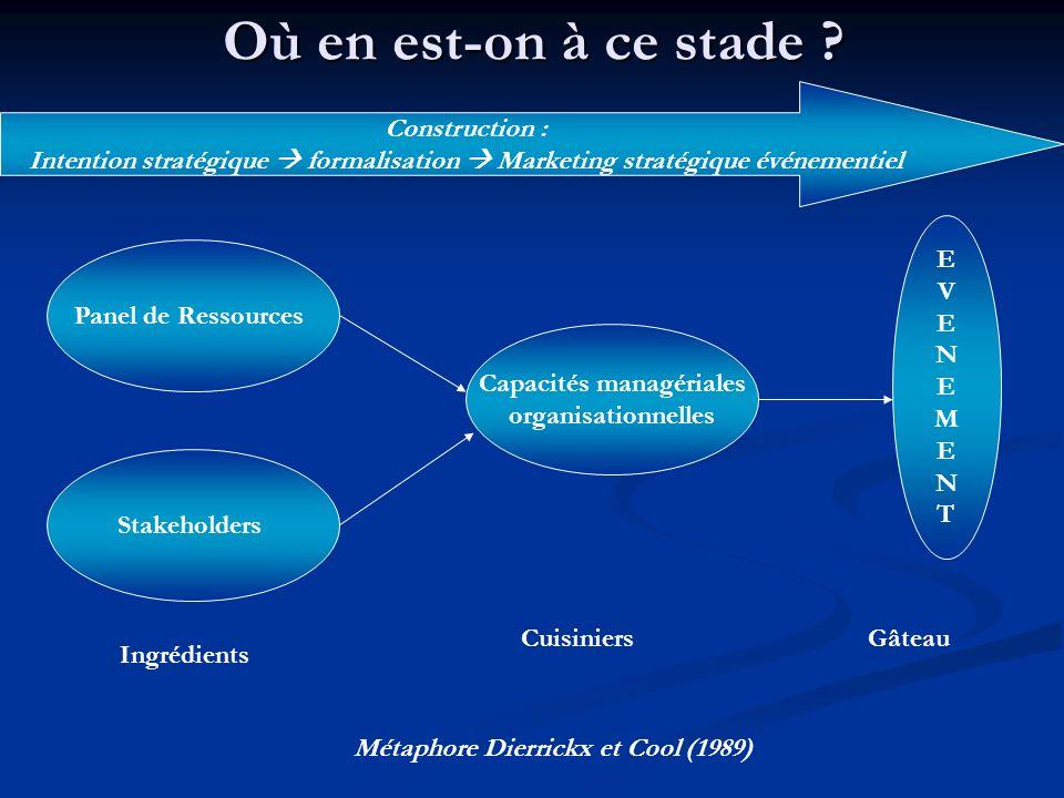 Capacités managériales Métaphore Dierrickx et Cool (1989)