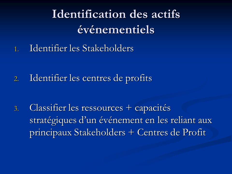 Identification des actifs événementiels