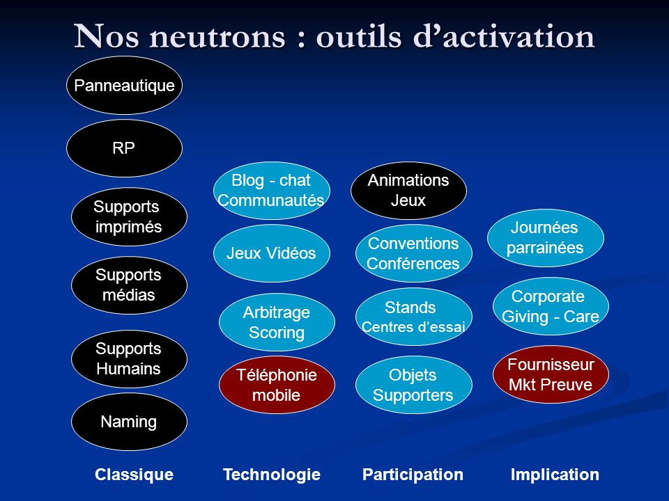 Nos neutrons : outils d'activation