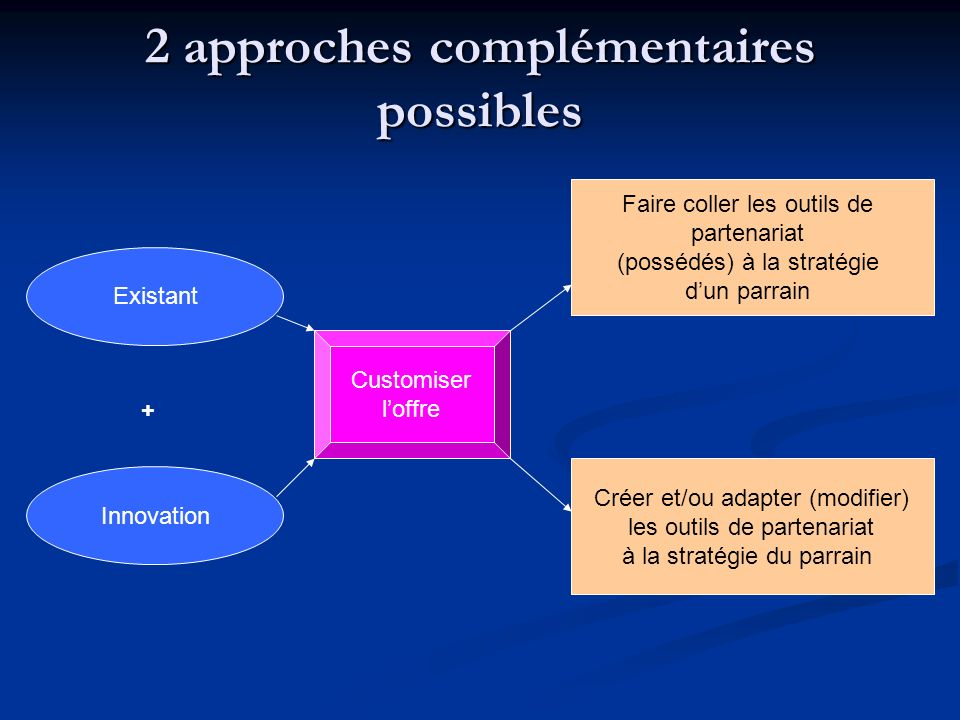 2 approches complémentaires possibles