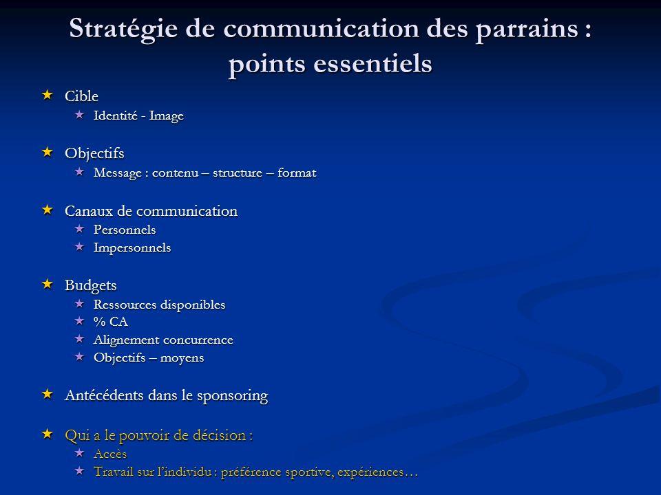 Stratégie de communication des parrains : points essentiels