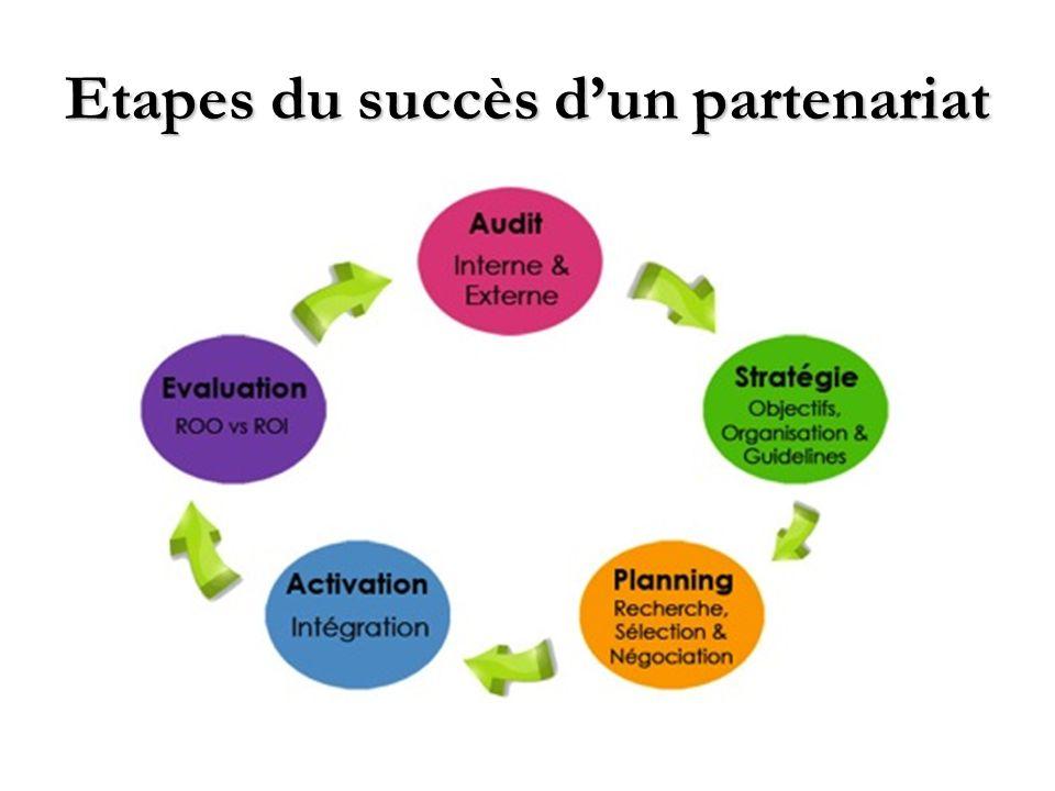 Etapes du succès d'un partenariat