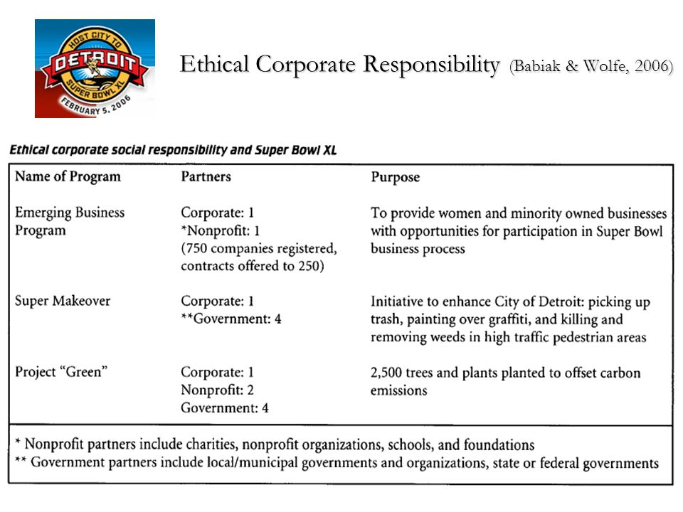 Ethical Corporate Responsibility (Babiak & Wolfe, 2006)