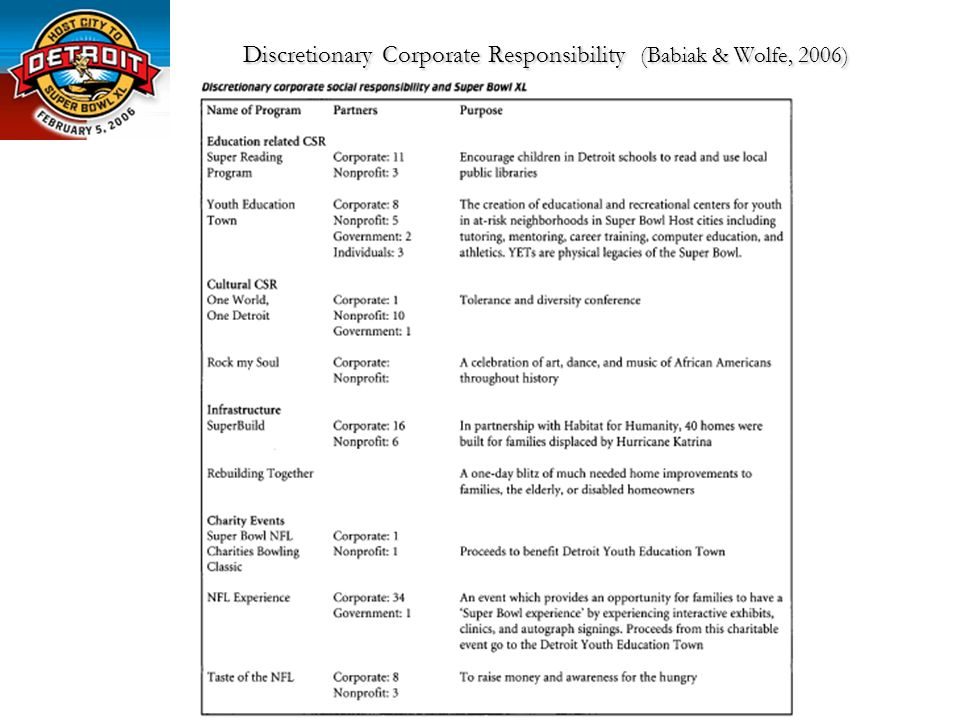 Discretionary Corporate Responsibility (Babiak & Wolfe, 2006)