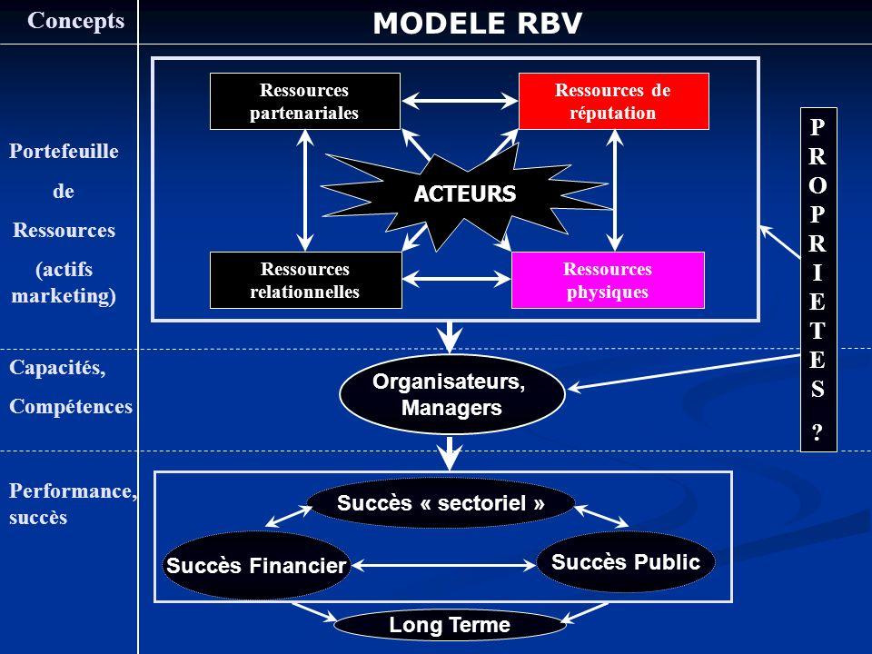 MODELE RBV Concepts PROPRIETES Portefeuille de Ressources ACTEURS