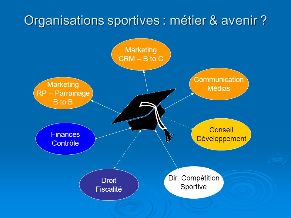 Organisations sportives : métier & avenir