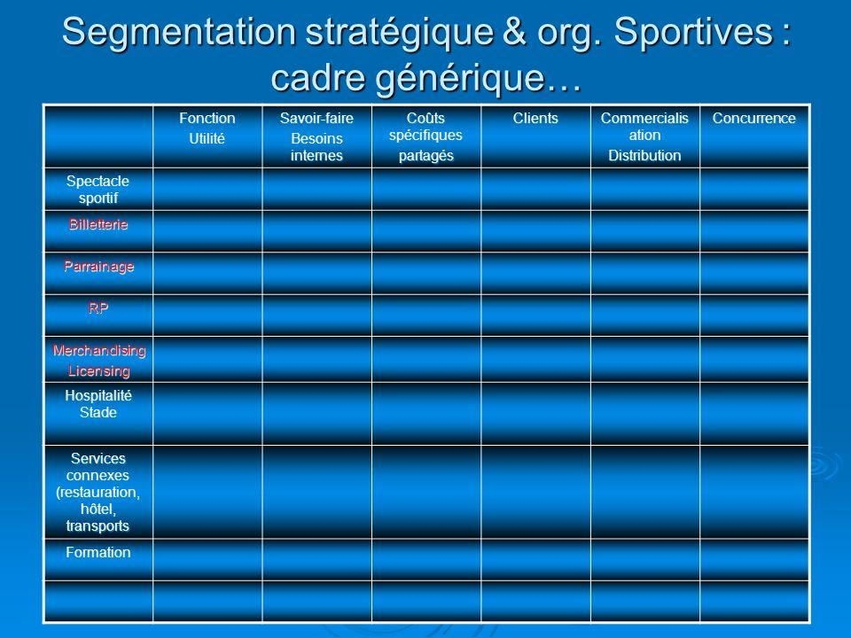 Segmentation stratégique & org. Sportives : cadre générique…