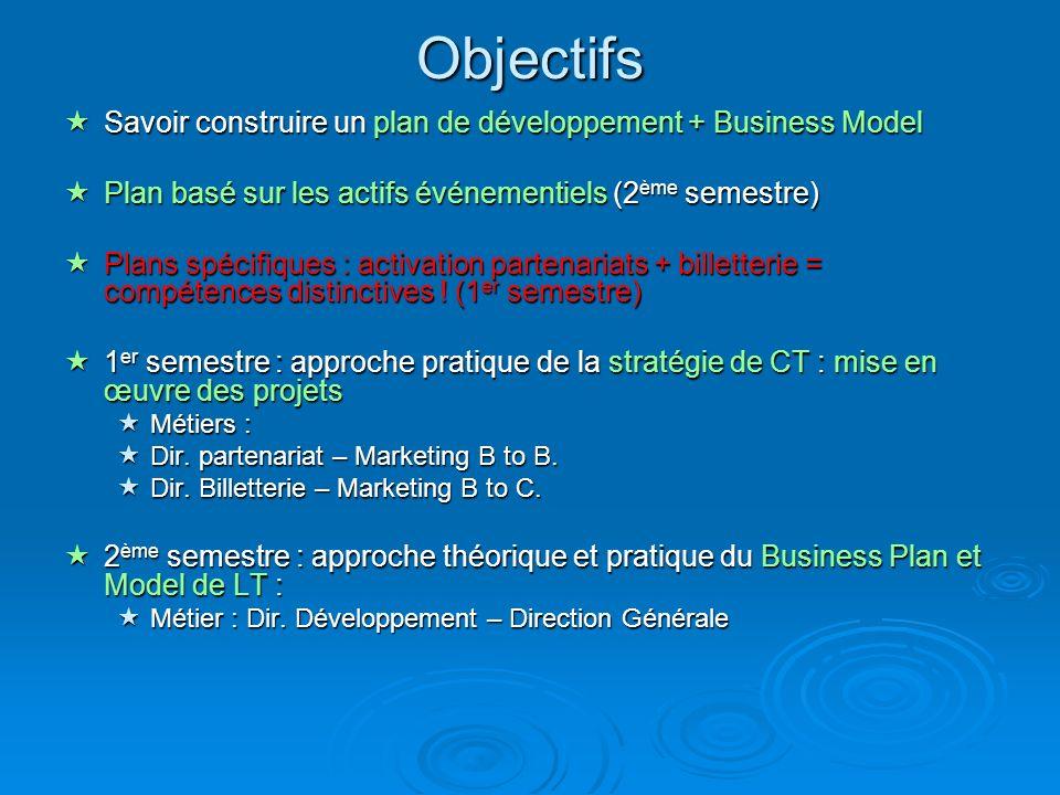 Objectifs Savoir construire un plan de développement + Business Model