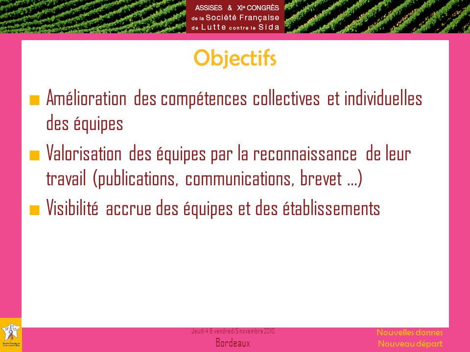 Objectifs Amélioration des compétences collectives et individuelles des équipes.