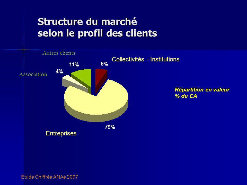 Structure du marché selon le profil des clients