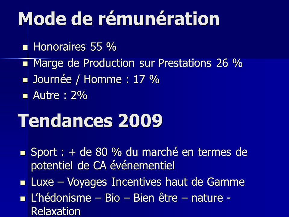 Mode de rémunération Tendances 2009 Honoraires 55 %
