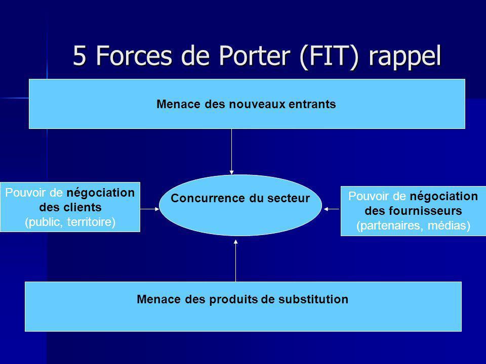 5 Forces de Porter (FIT) rappel
