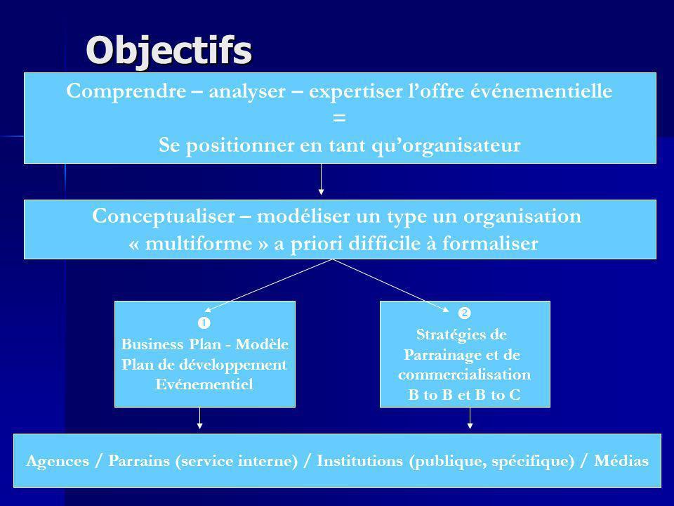 Objectifs Comprendre – analyser – expertiser l'offre événementielle =