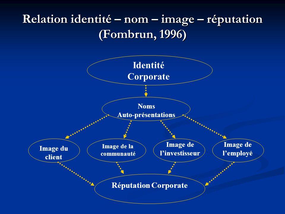 Relation identité – nom – image – réputation (Fombrun, 1996)